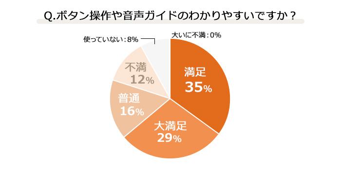 酵素玄米Pro2アンケート結果報告